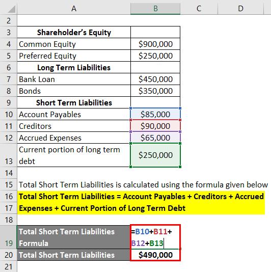 Interpretation of Debt to Equity Ratio-2.2
