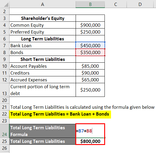 Interpretation of Debt to Equity Ratio-2.3