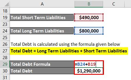 Interpretation of Debt to Equity Ratio-2.4