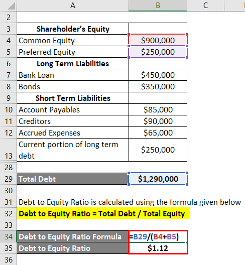 Interpretation of Debt to Equity Ratio-2.5
