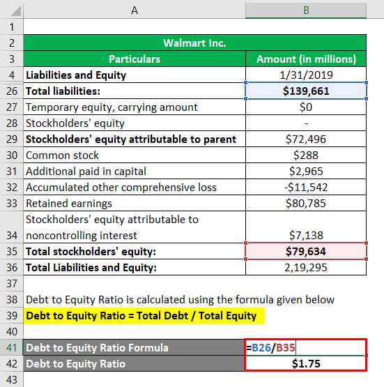Interpretation of Debt to Equity Ratio-4.2