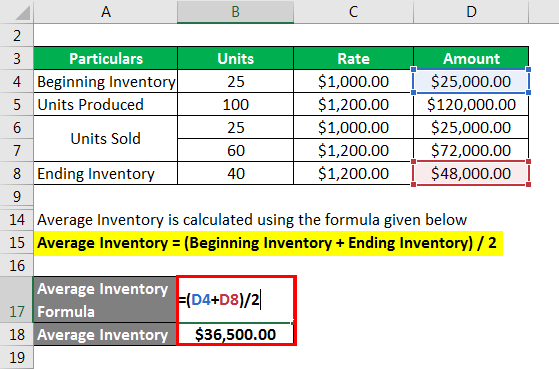 Inventory Turnover Ratio - 4