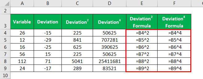 Kurtosis Formula - 1.5