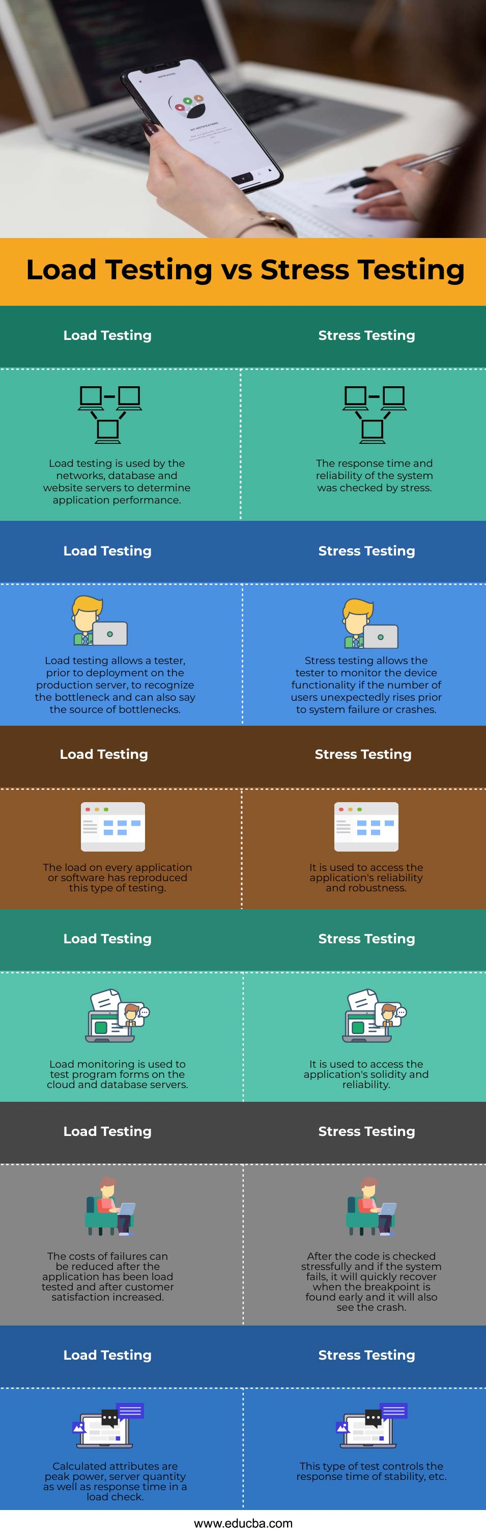 Load Testing vs Stress Testing info