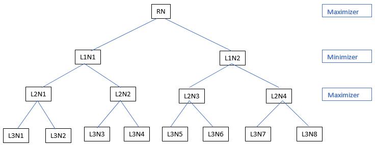 Minimax Algorithm - 1