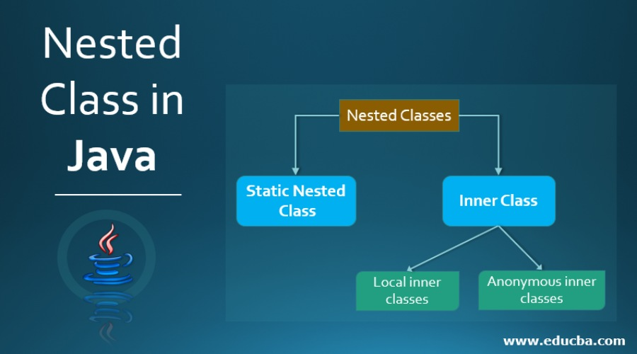 Nested Class in Java | Use of Nested Class in Java with Examples