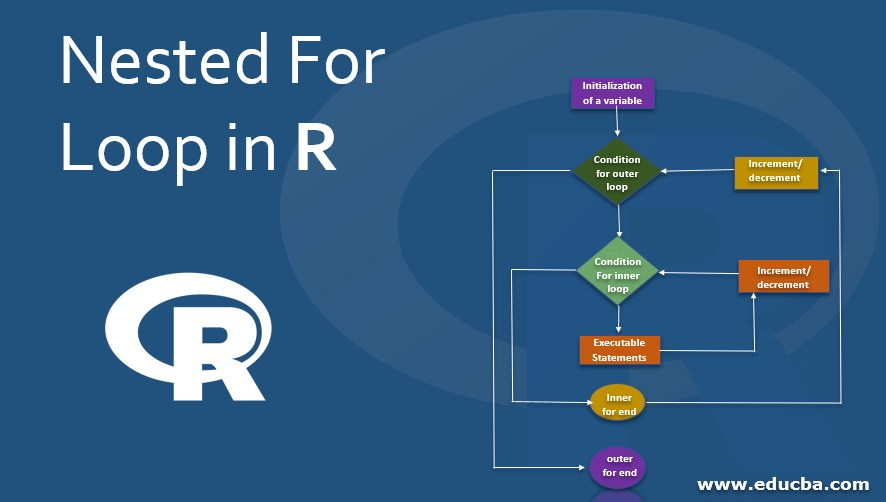 Nested For Loop in R