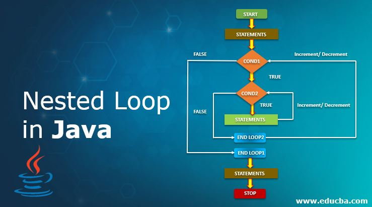 Nested Loop in Java