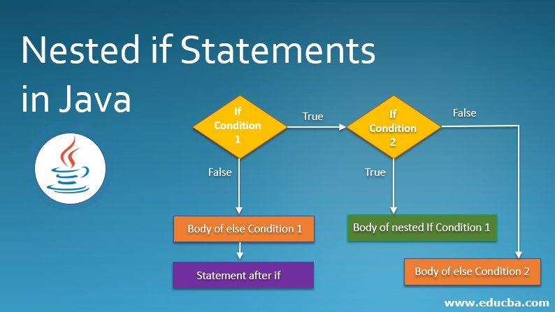 Nested if Statements in Java