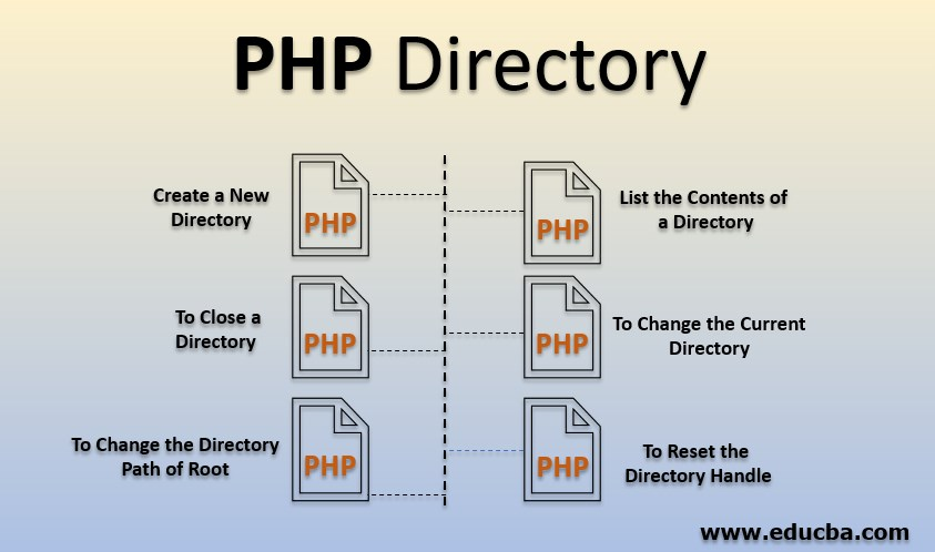 PHP Directory