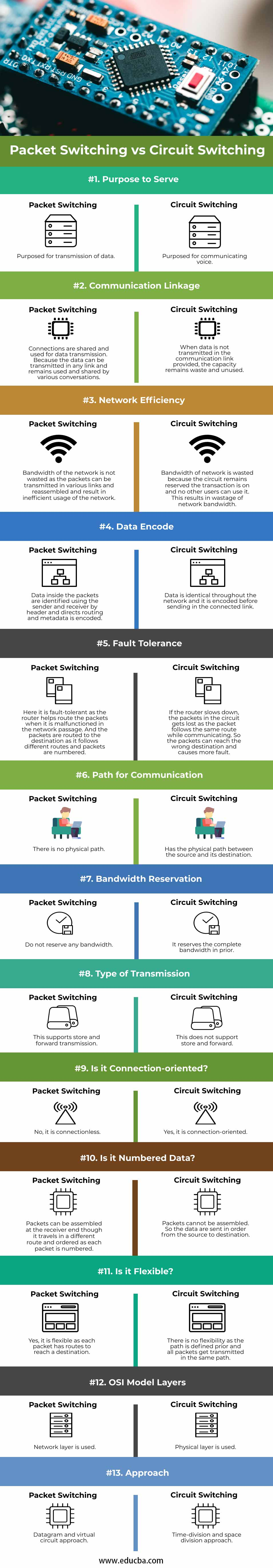 Packet Switching vs Circuit Switching info