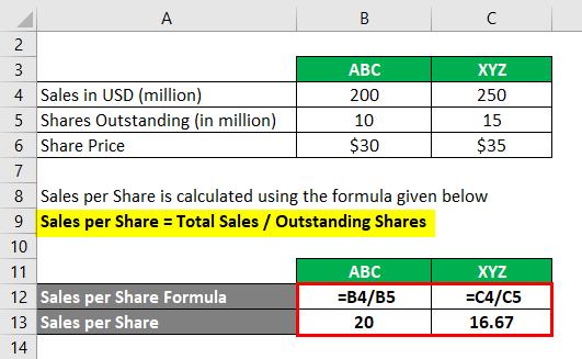 Sales per share-1.2