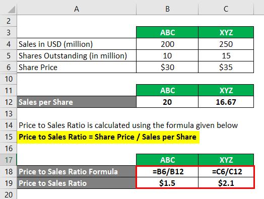 Price to Sales Ratio-1.3
