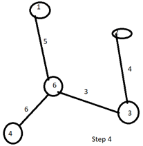 Prim's Algorithm - 4