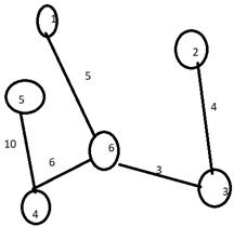 Prim's Algorithm - 5