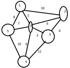 Prim's Algorithm - 6