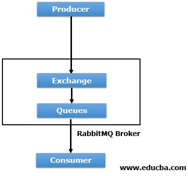 Producer Exchange Queue and Consumer