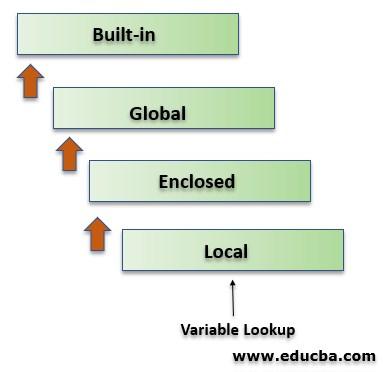Python Variable Scope 2