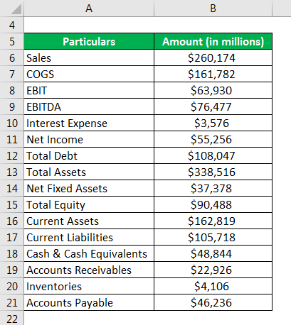 Ratio Analysis Formula Calculator Example With Excel Template