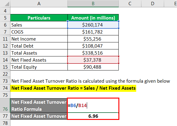 Net Fixed Asset Turnover
