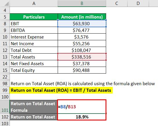 Return on Total Asset (ROA)
