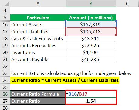 Ratio Analysis Formula - 2