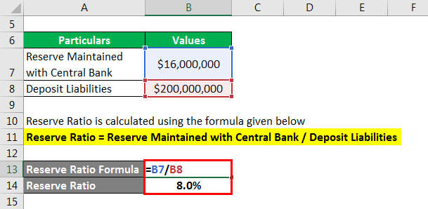 Reserve Ratio Formula - 1.2