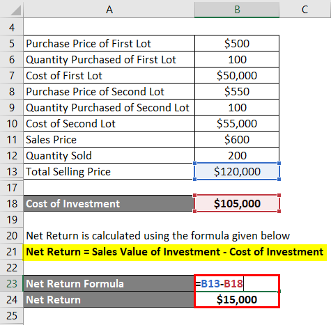 Return on Investment Ratio-1.3