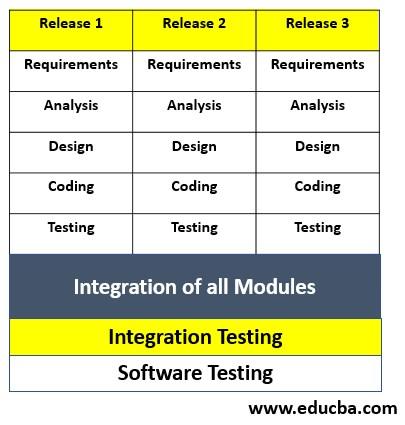 SDLC Metodologies