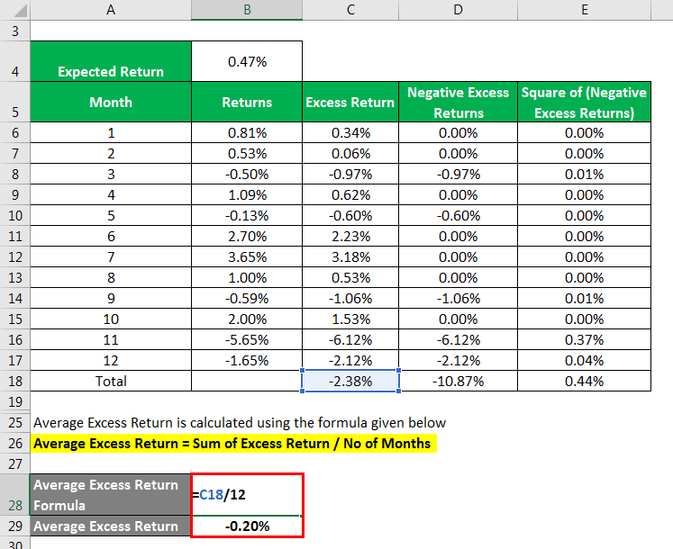 Average Excess Return