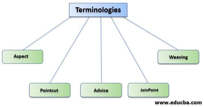 Spring AOP Terminologies