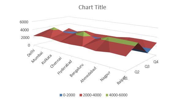 Surface Charts in Excel 1-7