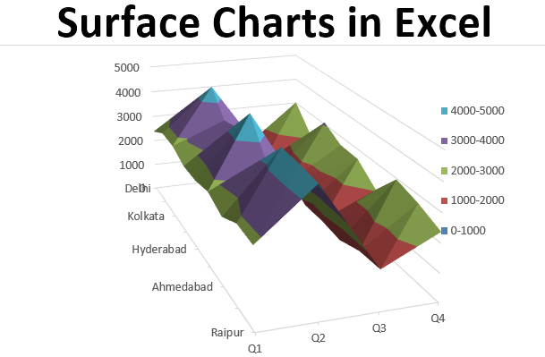 Surface Charts in Excel