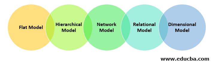 Types of Database Models