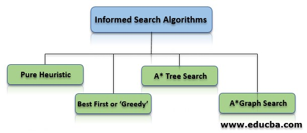 Types of Informed Search Algorithms
