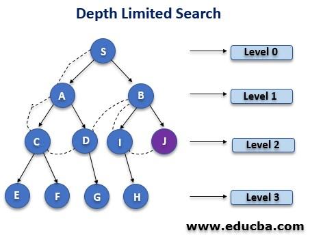 Depth Limited Search Algorithm