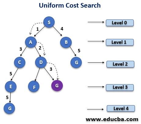 Uniform-cost Search Algorithm