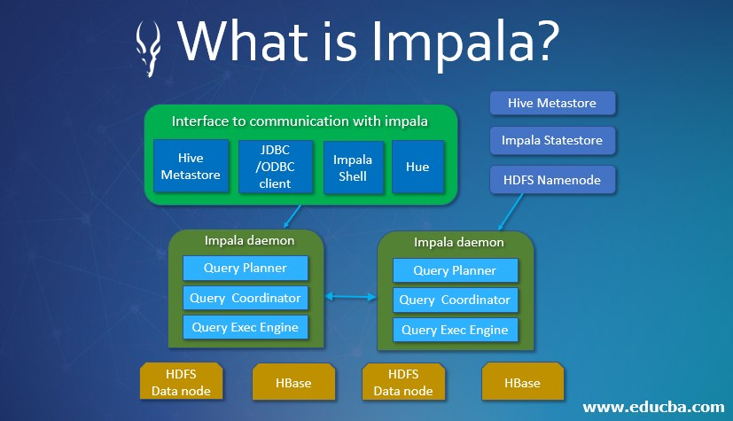 What is Impala?