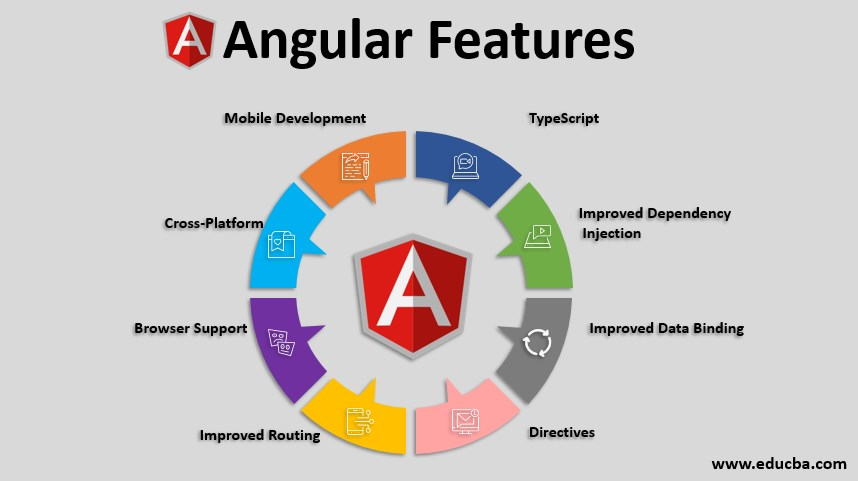 angular features
