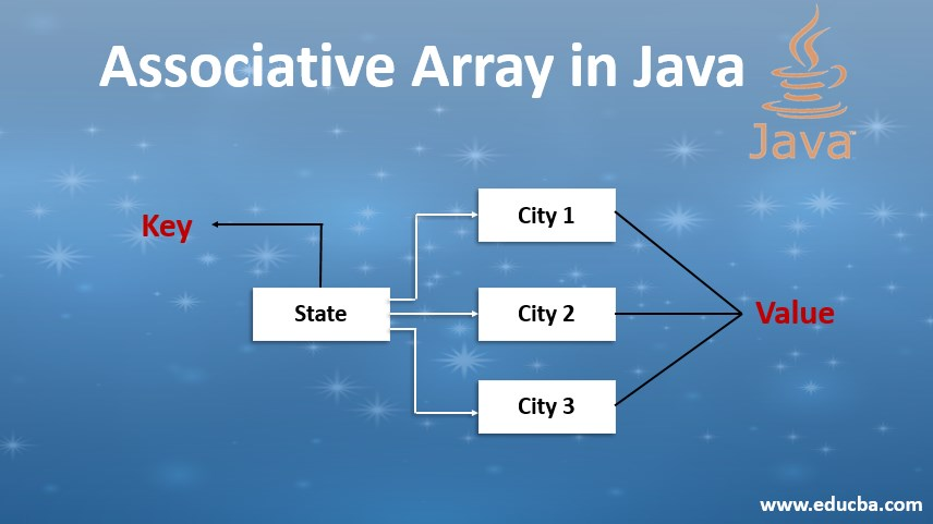 associative array in java