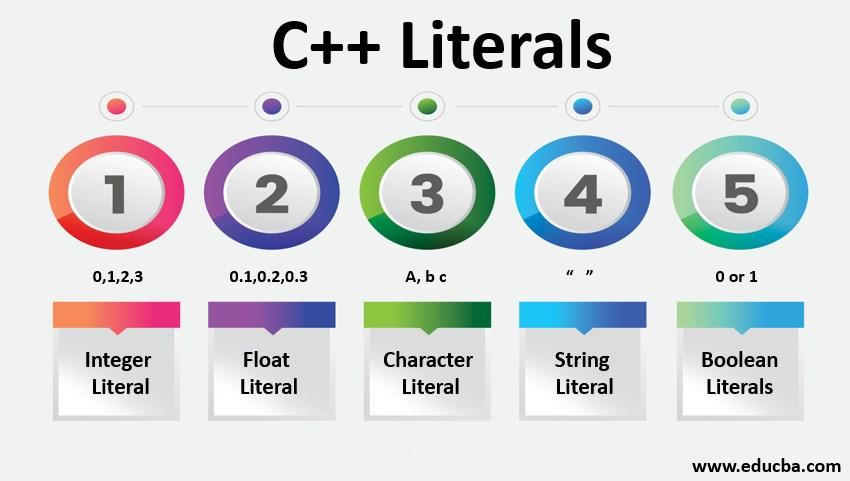 c++literals