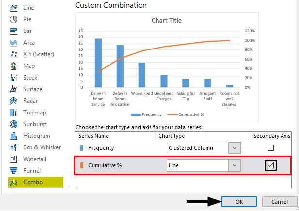 Custom Combination - Secondary Axis
