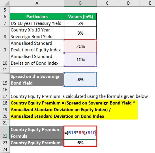 country risk premium - 4