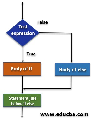 if else Statement in Python Flowchart