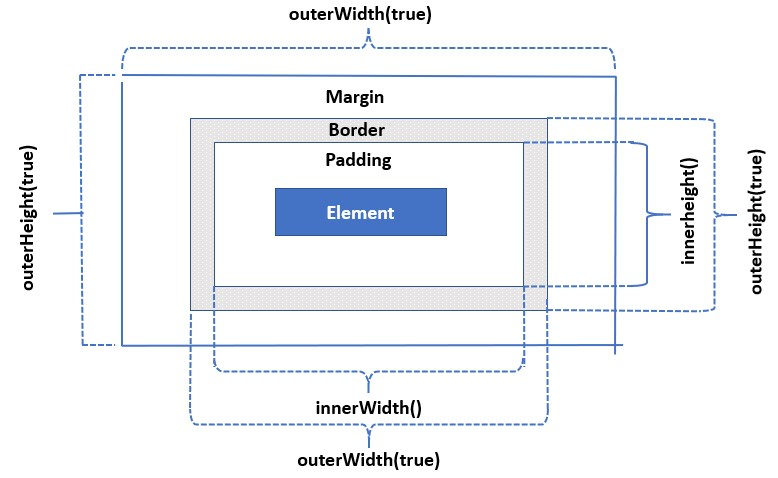jQuery OuterWidth()