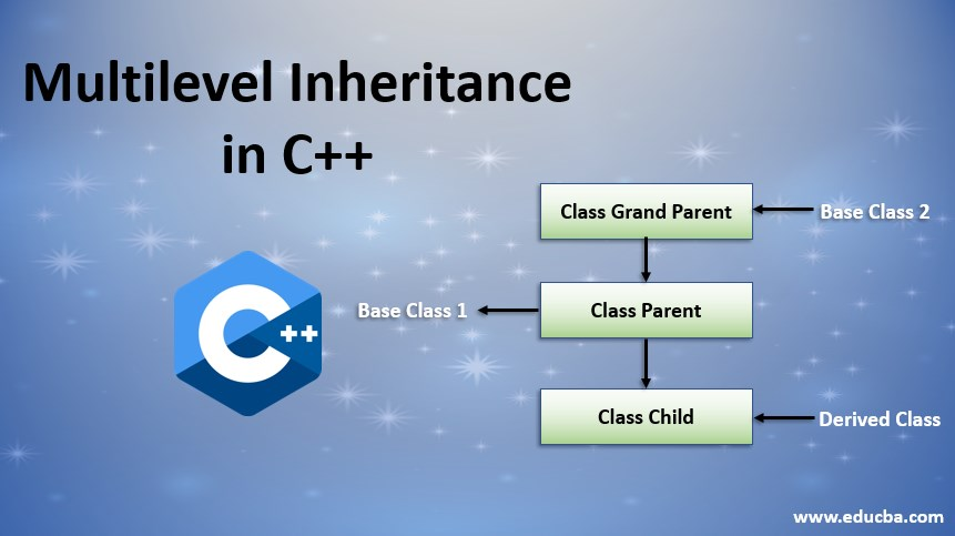 multilevel inheritance in c