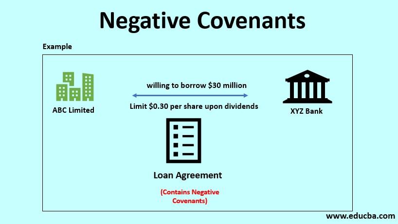 negative covenants