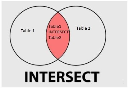postgreSQL INTERSECT 1