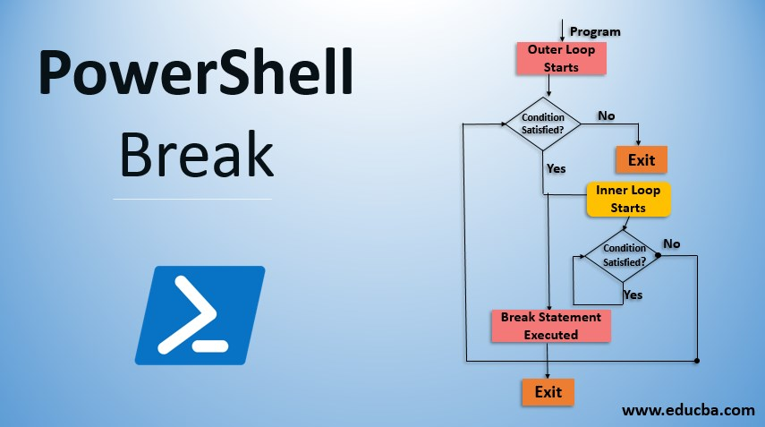 powershell break