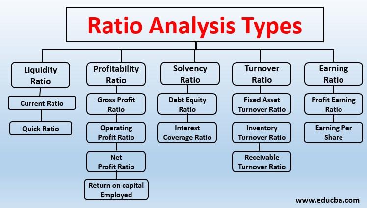 ratio analysis types